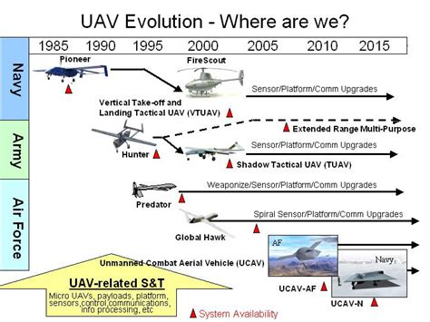 Unmanned Aerial Vehicles (uavs)