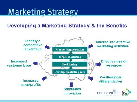 Developing A Marketing Strategy & The Benefits  Ppt Video