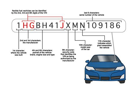 how to read a vin vehicle identification number yourmechanic advice
