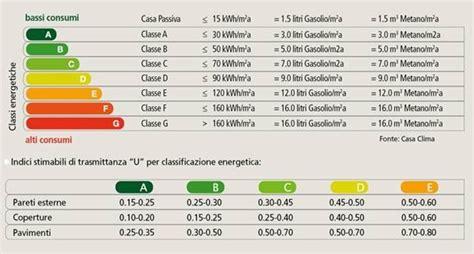 Casa Classe Energetica by Le Classi Energetiche Norme Guida Al Calcolo