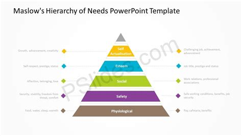 Template Hierarchy Maslow S Hierarchy Of Needs Powerpoint Diagram Pslides