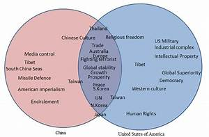 What Is The U S A  Doing To Prevent China From Becoming A