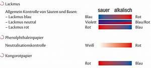 Ph Wert Test : ph wert farbindikator testpapierrollen kaufen bei chemoline chemoline deutschland ~ Eleganceandgraceweddings.com Haus und Dekorationen
