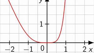1 Ableitung Berechnen : mit der produktregel ableiten touchdown mathe ~ Themetempest.com Abrechnung