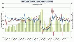 China Macro Data Follow-Up – January 2012   Tainted Alpha
