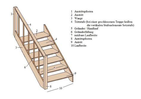 Treppe Berechnen Ueberblick Ueber Die Wichtigsten Formeln by Treppe Berechnen House Treppen Beispiel