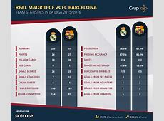 Stats Preview Real Madrid vs Barcelona Grup 14