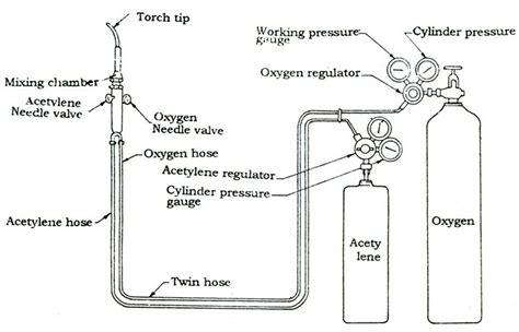 Acetylene Tank Diagram by De 1 Lesson 9 Gas Welding