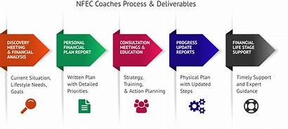 Financial Money Coach Consultant Management Planning Suggestions