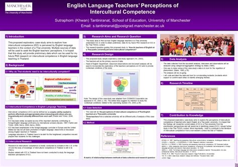 Academic Poster Template Academic Poster Guidance The Of Manchester