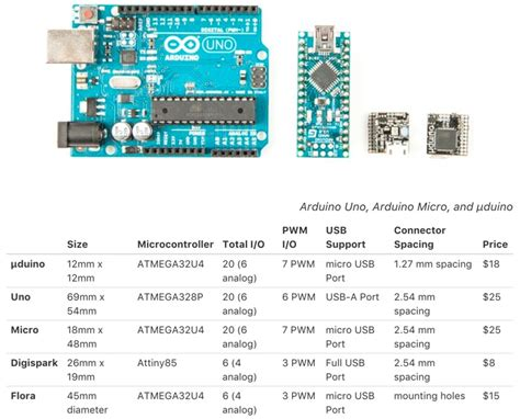 worlds smallest arduino board uduino