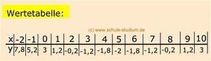 Funktionen Berechnen : ganzrationalen funktionen vereinfachte kurvendiskussion ~ Themetempest.com Abrechnung