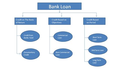 Banks Loan Or Banks Advances.