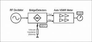 Zl2pd Analog Hf Antenna Analyser