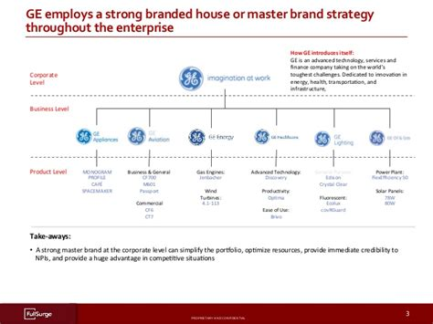 Brand Architecture Depth Examples