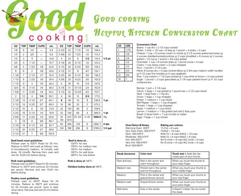 2 04 Kitchen Equivalents by Cooking Kitchen Conversion Chart Cooking