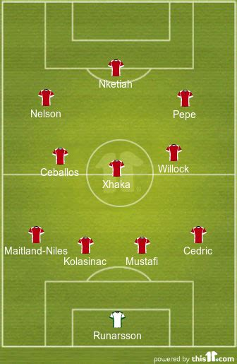 Predicted 4-3-3 Arsenal Lineup Vs Molde FK - The 4th Official