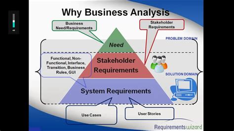 diagrams business analysis fundamentals business