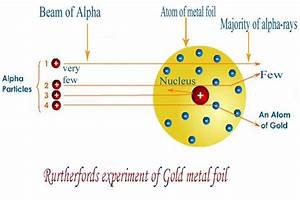 Chemistry Subject  Rutherford U0026 39 S Gold Foil Experiment