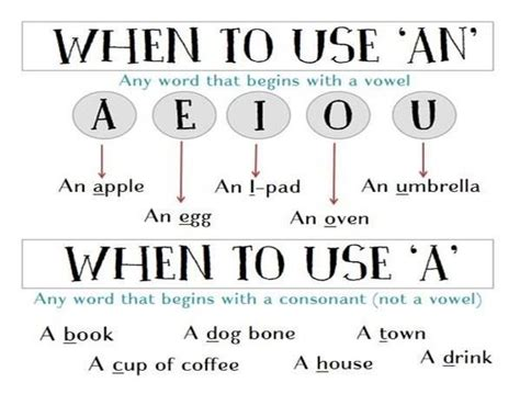 When To Use A, An Before Words  Learning English (free Materials And Infographics) Pinterest