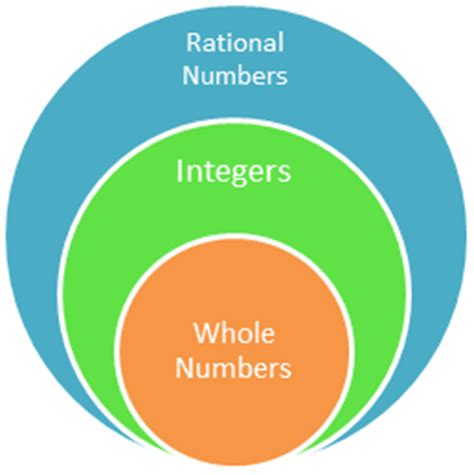Whole Number Integer Vvenn Diagram by 6 2 A