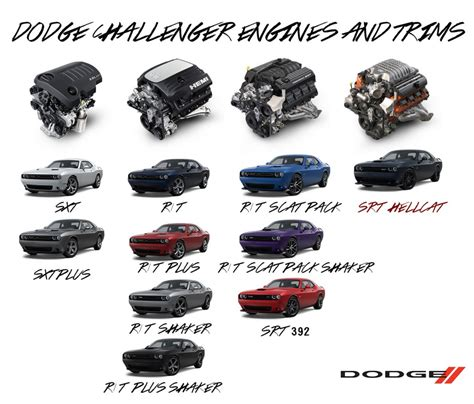 The Dodge Challenger Engines