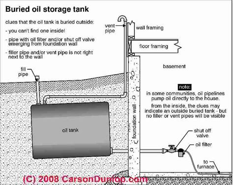 underground heating oil tanks  homeowners guide