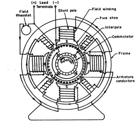 dc machines yuvaguides blog