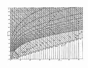 Mollier Diagramm Steam Pdf