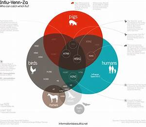 Venn Diagram Of Influenza