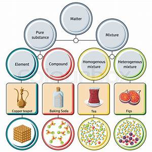 Pure Substances And Mixtures Diagram