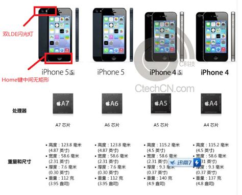 iphone 5s specs iphone 5s specs leak unwired view