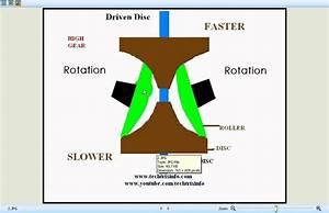 Animation How toroidal CVT worksYouTube