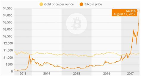 Coinswitch's live charts give you the best prices for trade, and you also enjoy the latest of trade tracking tools. Editorial: Bitcoin starts to eat gold's lunch - The Northern Miner