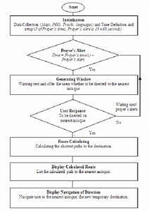 Flow Chart Diagram Of Proposed System Framework