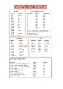 Conversion Table Chart