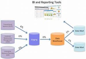 Application Architecture Diagram Etl