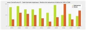 Saint Germain Lespinasse : population saint germain lespinasse statistique de saint germain lespinasse 42640 ~ Medecine-chirurgie-esthetiques.com Avis de Voitures