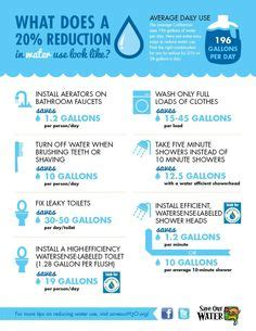 How Much Water Does A Shower Use Per Minute 1000 Images About Water Conservation On Water