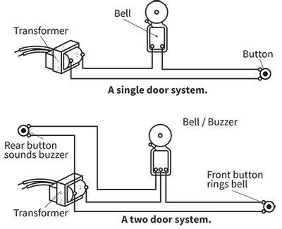 doorbell installation house wiring electrical wiring front door hardware