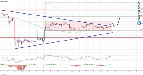 bitcoin price analysis   real bullish break  btc