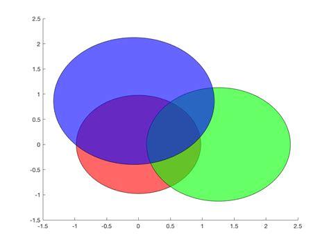 Plot Venn Diagram With Four Set Using Matlab Stack Overflow