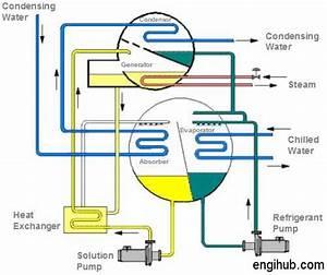 Chiller  How Vapor Absorption Chiller Works  A Detailed