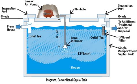 septic tank pumping septic tank pump diagram septic free engine image for user manual download