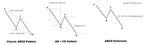 abcd pattern trading   trade  abcd