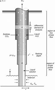 Schematic Diagram Of A Productive Geothermal Well With A