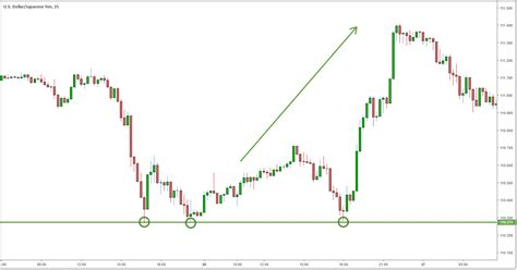 forex numerical analysis forex scalping strategy system
