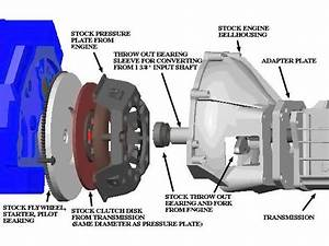 Wilcap Ford Engine Adapter Page