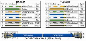 Rj45 Cat5e 568a Wiring Diagram