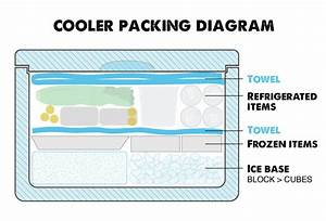 How To Pack A Cooler To Keep Cold Longer